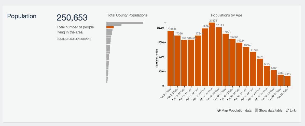 Population panel